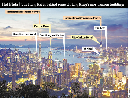 Sun Hung Kai : Real estate fund manager